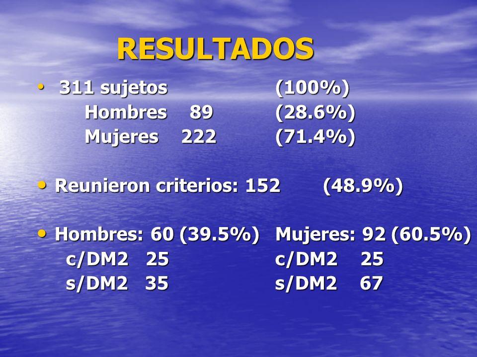 RESULTADOS 311 sujetos (100%) Hombres 89 (28.6%) Mujeres 222 (71.4%)