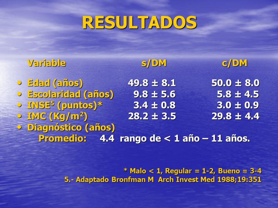 RESULTADOS Variable s/DM c/DM Edad (años) 49.8 ± 8.1 50.0 ± 8.0