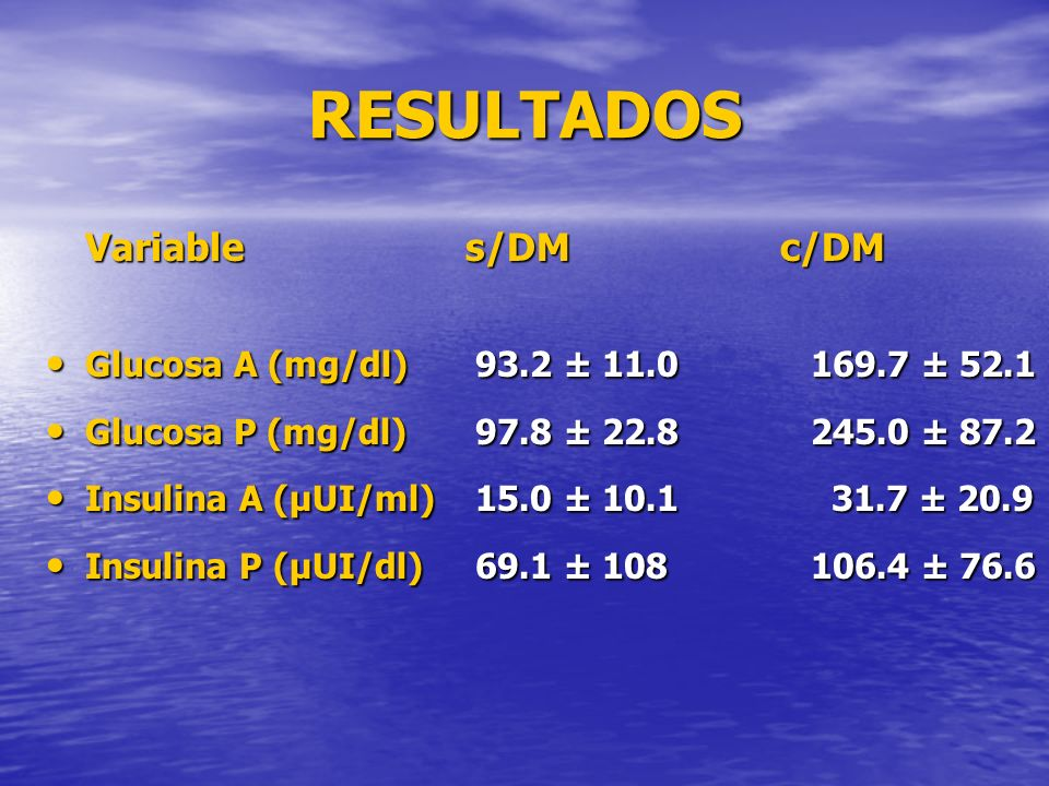 RESULTADOS Variable s/DM c/DM