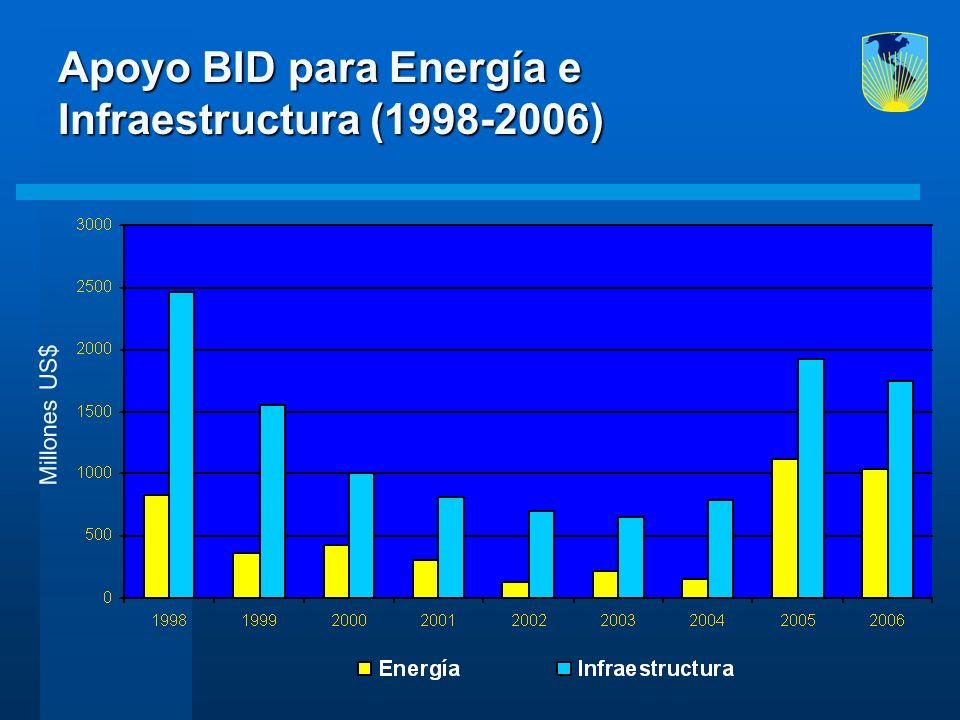 Apoyo BID para Energía e Infraestructura (1998-2006)