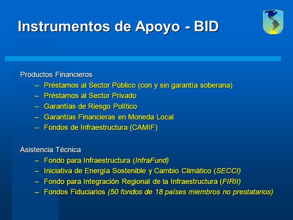 Instrumentos de Apoyo - BID