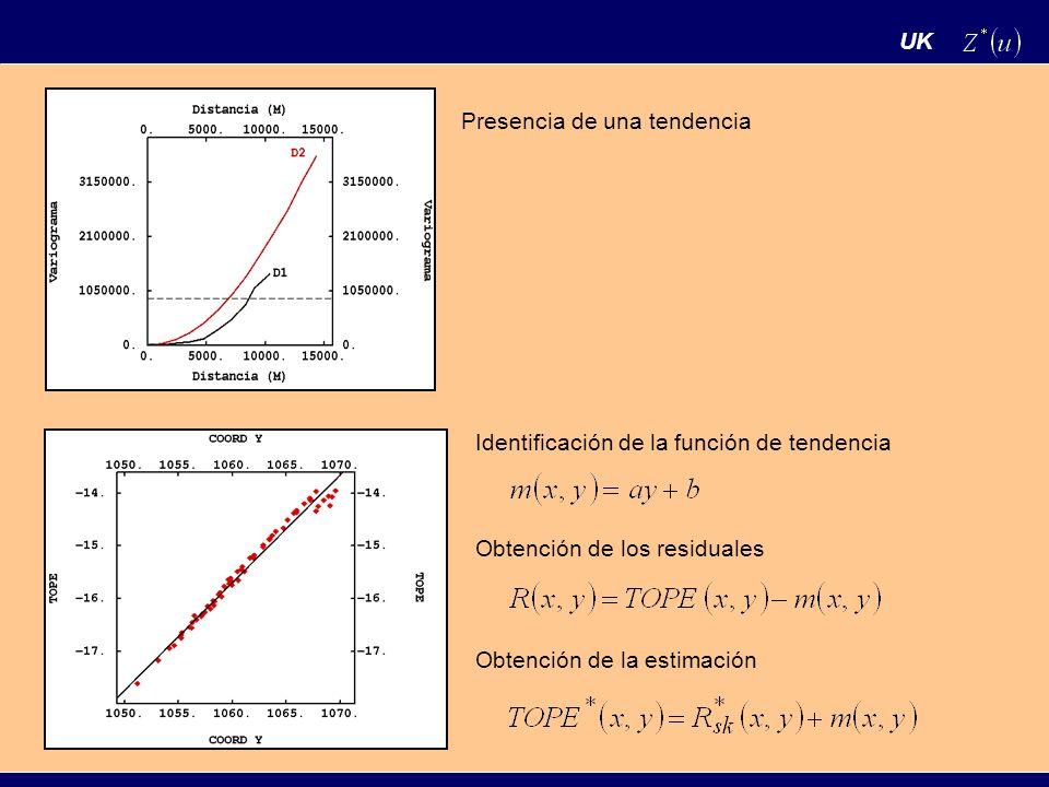 UK Presencia de una tendencia. Identificación de la función de tendencia. Obtención de los residuales.