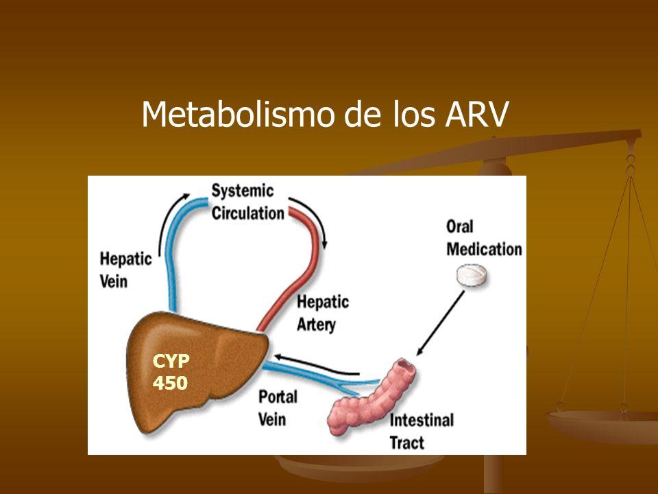 Metabolismo de los ARV CYP 450
