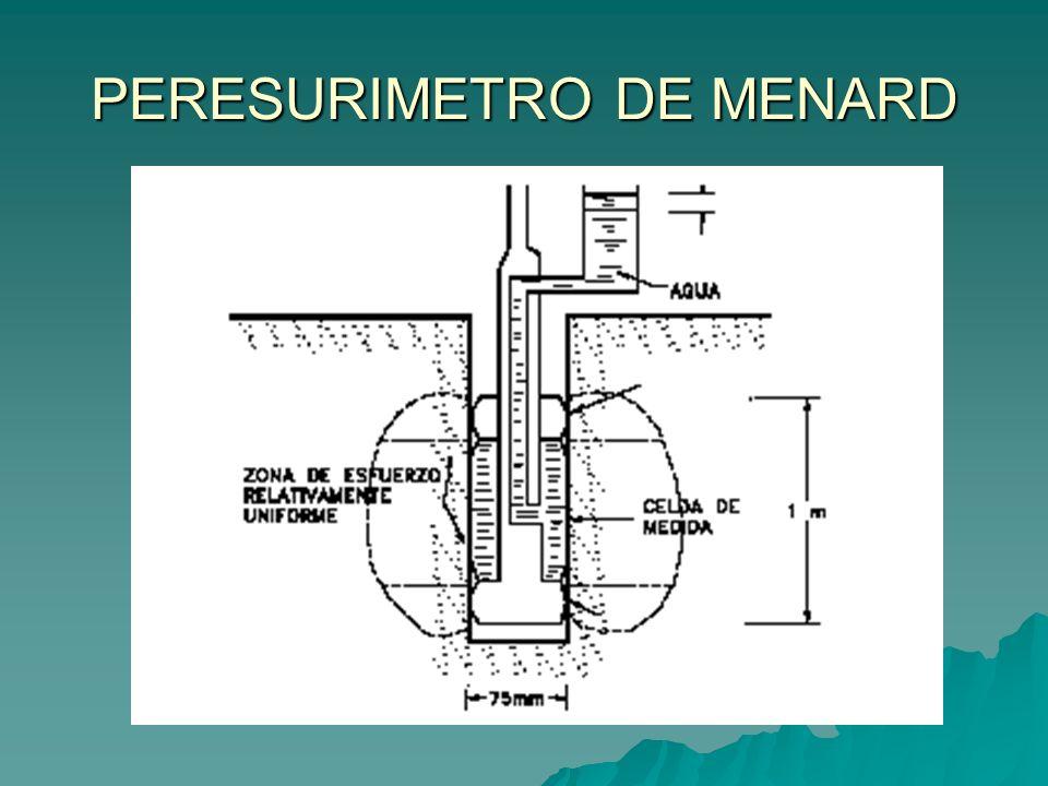 PERESURIMETRO DE MENARD