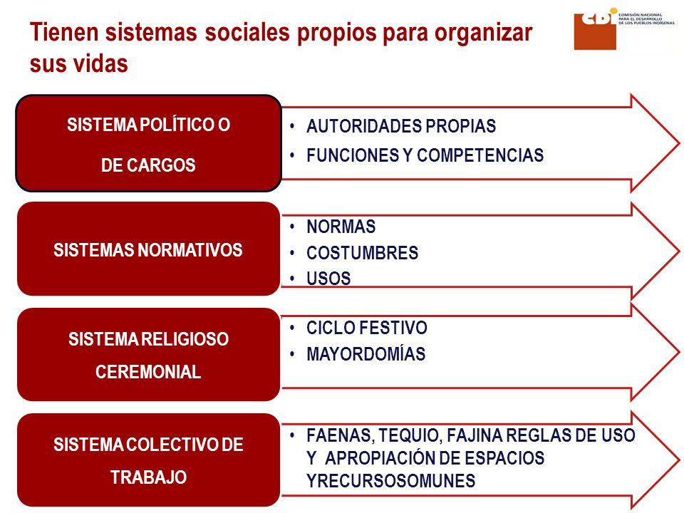 SISTEMA RELIGIOSO CEREMONIAL SISTEMA COLECTIVO DE TRABAJO