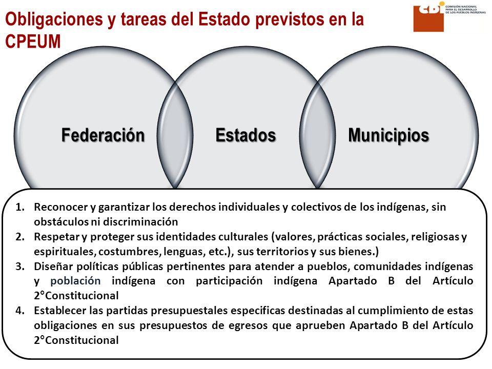 Federación Estados Municipios