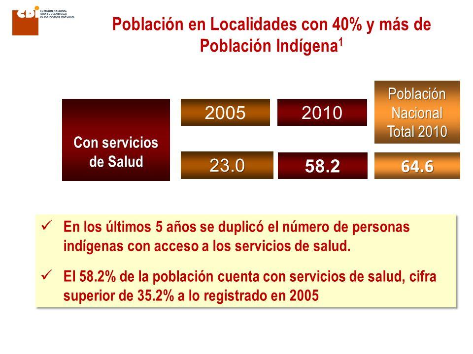 Población en Localidades con 40% y más de Población Indígena1