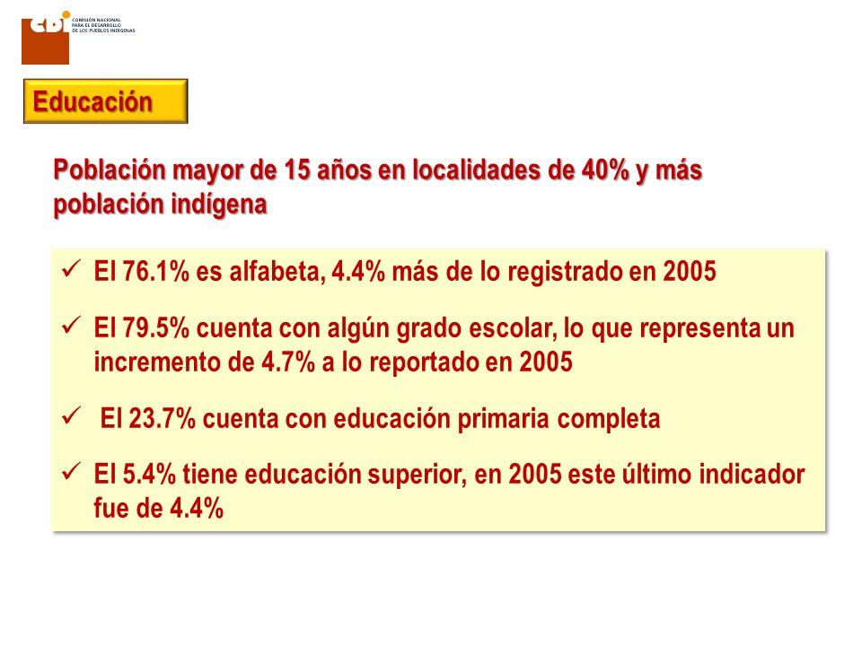Educación Población mayor de 15 años en localidades de 40% y más población indígena. El 76.1% es alfabeta, 4.4% más de lo registrado en 2005.