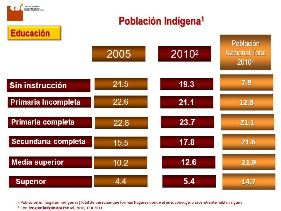 Población Nacional Total 20102