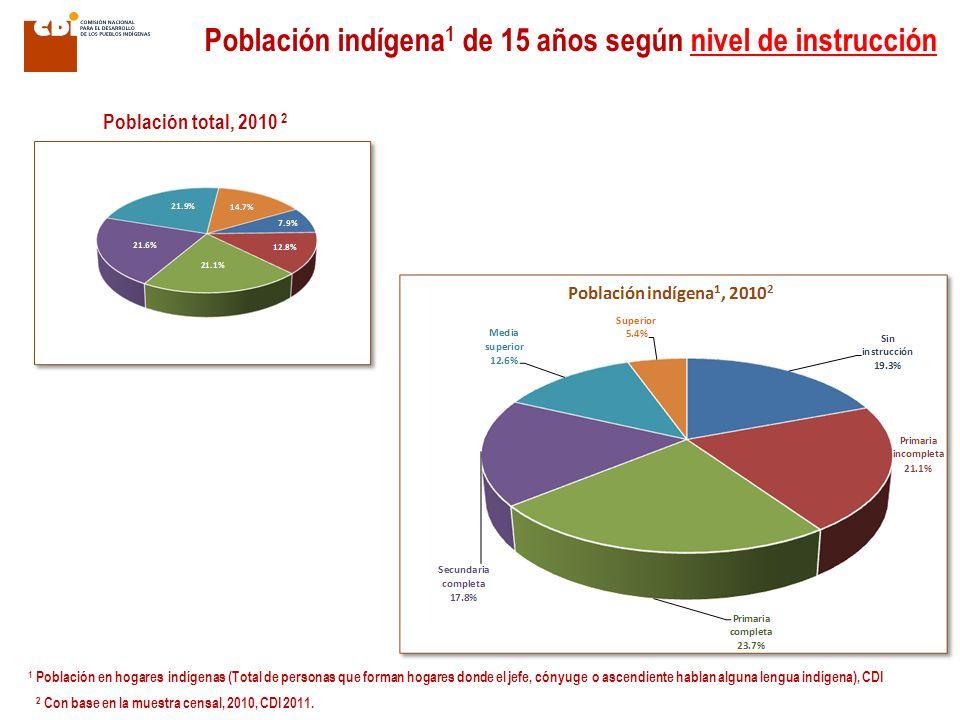Población indígena1 de 15 años según nivel de instrucción