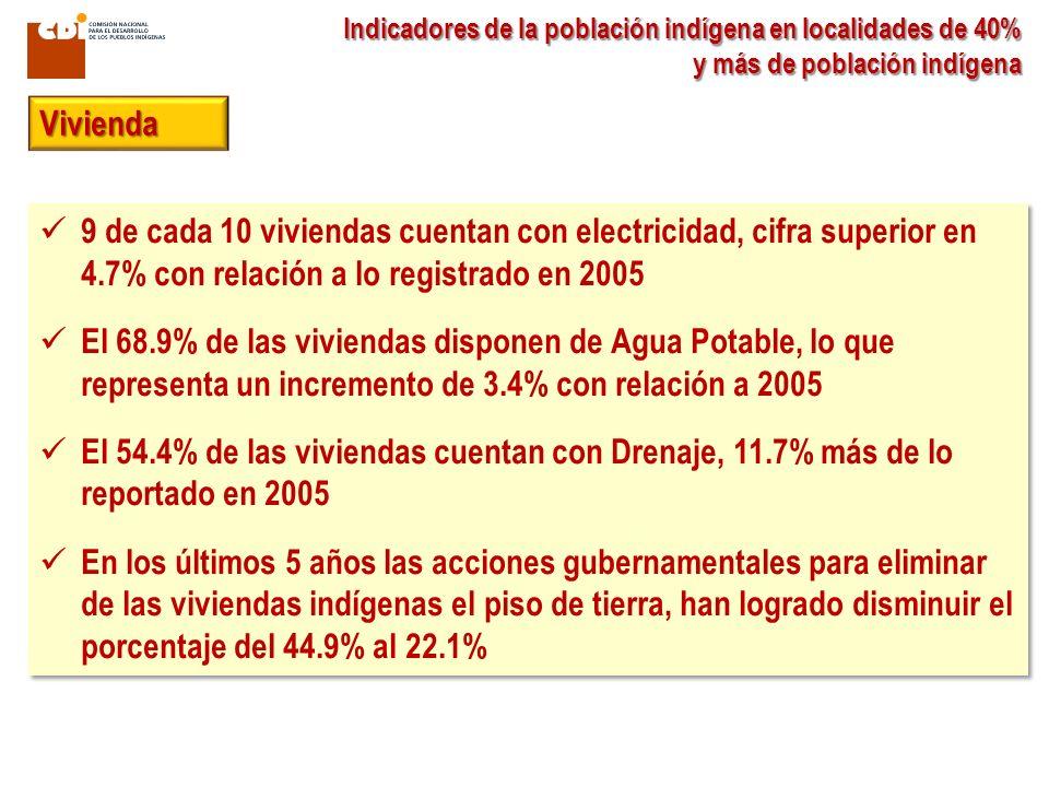 Indicadores de la población indígena en localidades de 40% y más de población indígena