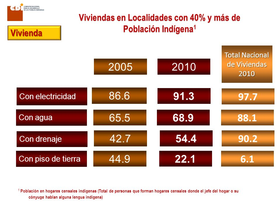 Viviendas en Localidades con 40% y más de Población Indígena1