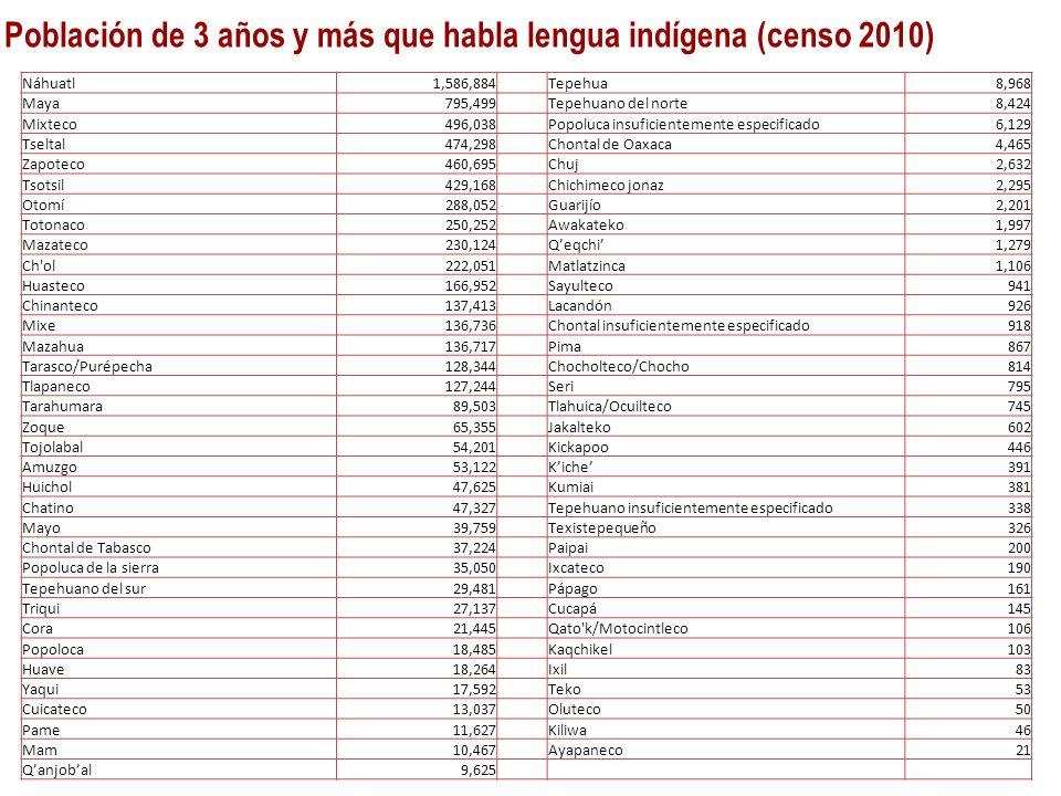 Población de 3 años y más que habla lengua indígena (censo 2010)