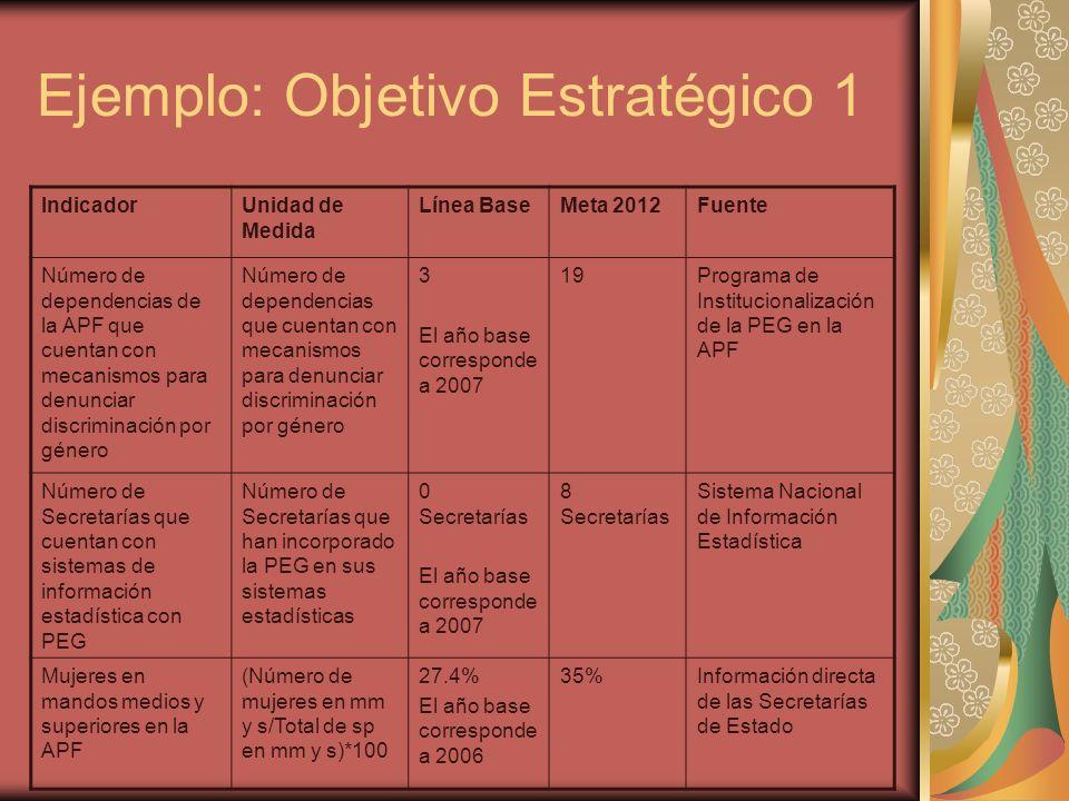 Ejemplo: Objetivo Estratégico 1