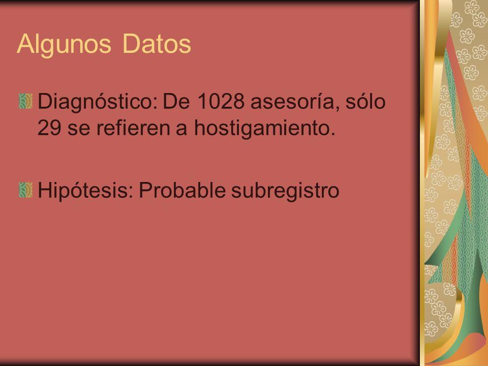 Algunos Datos Diagnóstico: De 1028 asesoría, sólo 29 se refieren a hostigamiento.
