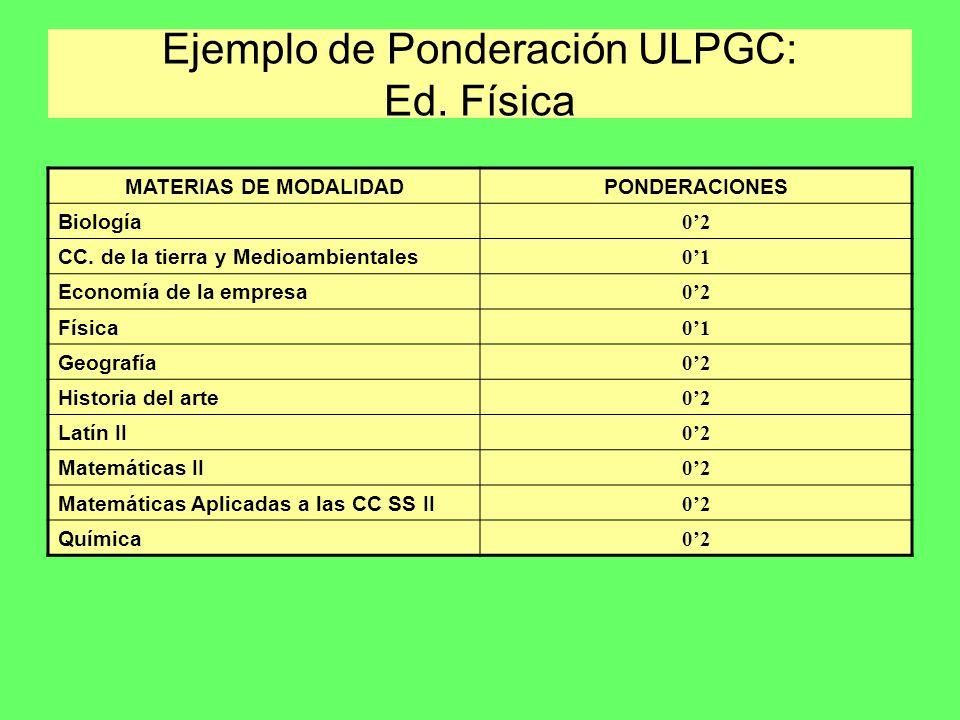 Ejemplo de Ponderación ULPGC: Ed. Física