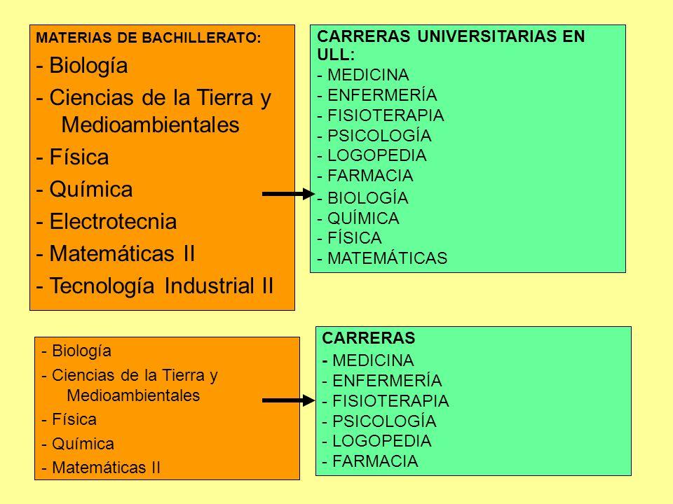 - Ciencias de la Tierra y Medioambientales - Física - Química