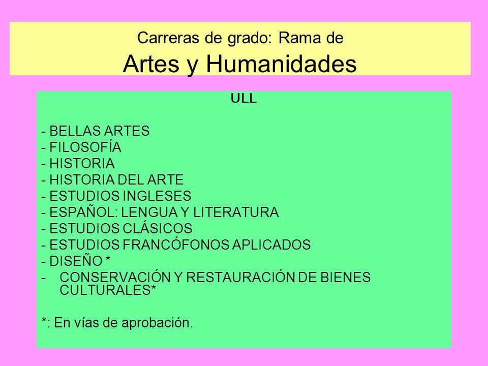 Carreras de grado: Rama de Artes y Humanidades
