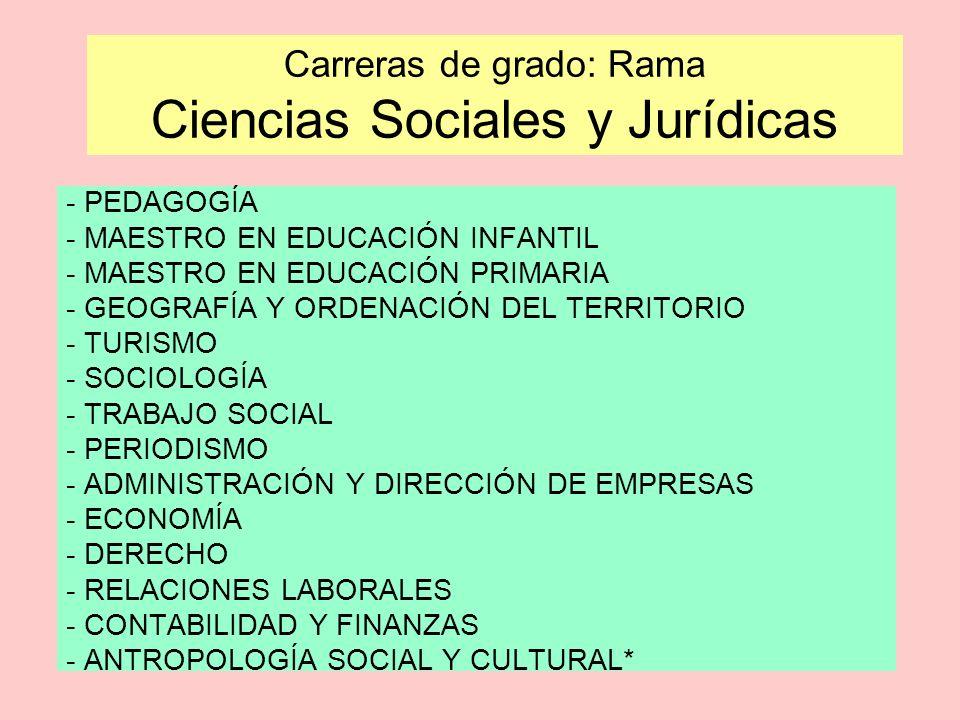 Carreras de grado: Rama Ciencias Sociales y Jurídicas