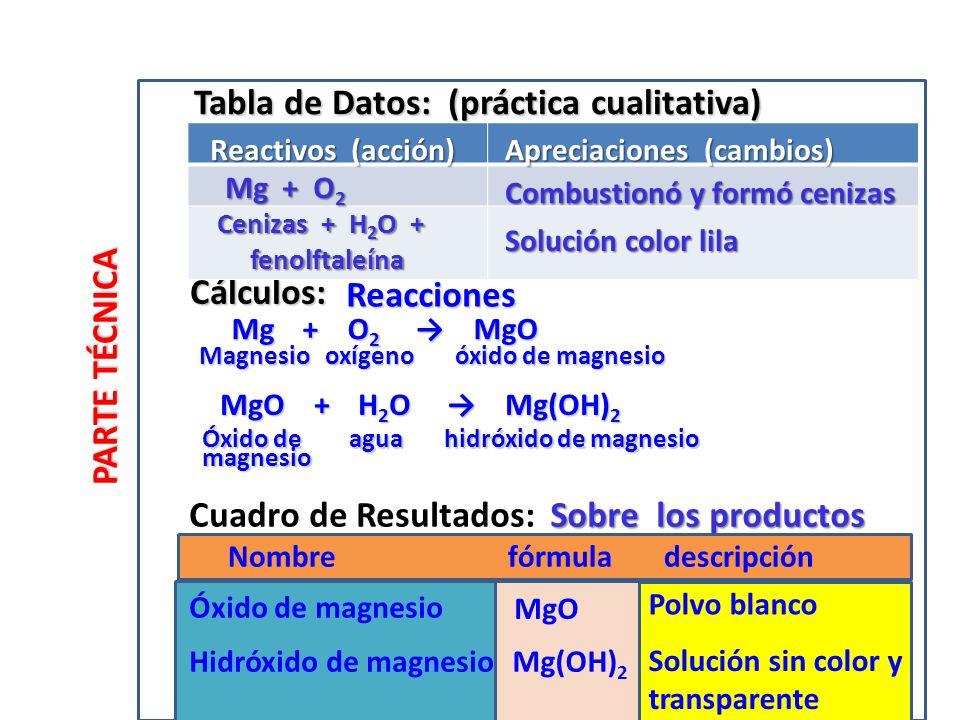 Tabla de Datos: (práctica cualitativa)