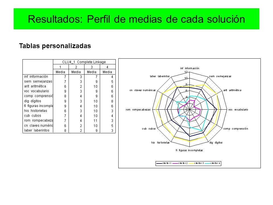 Resultados: Perfil de medias de cada solución