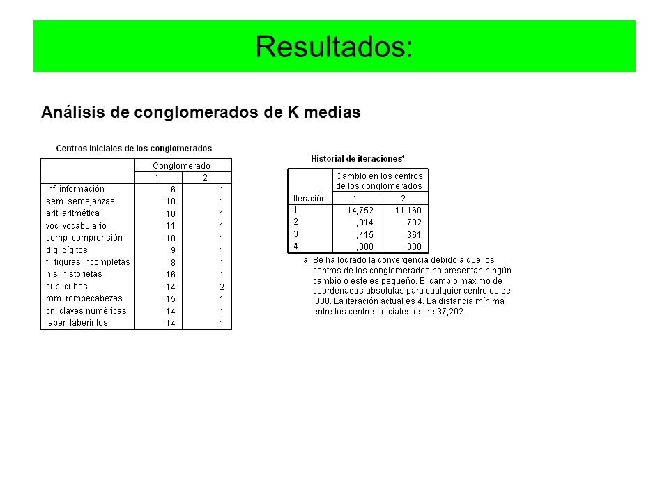 Resultados: Análisis de conglomerados de K medias