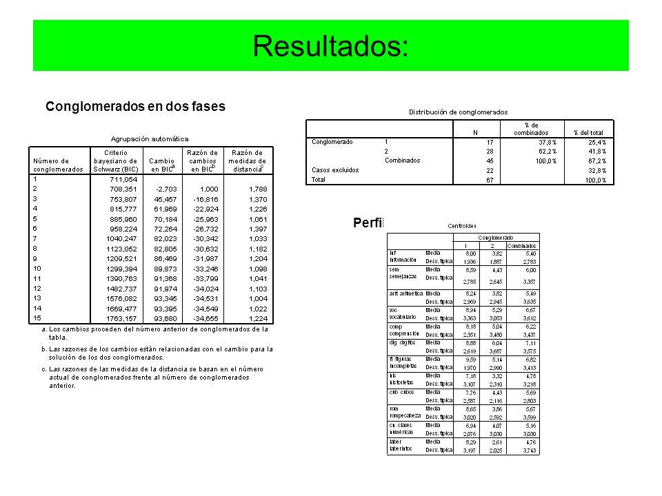 Resultados: Conglomerados en dos fases Perfiles de los conglomerados
