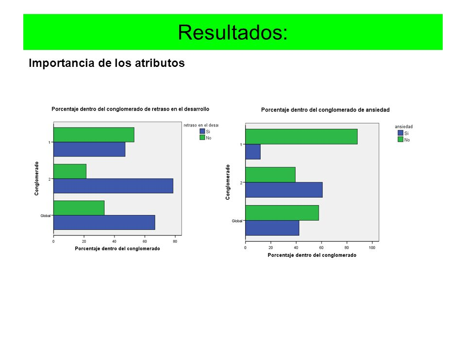 Resultados: Importancia de los atributos