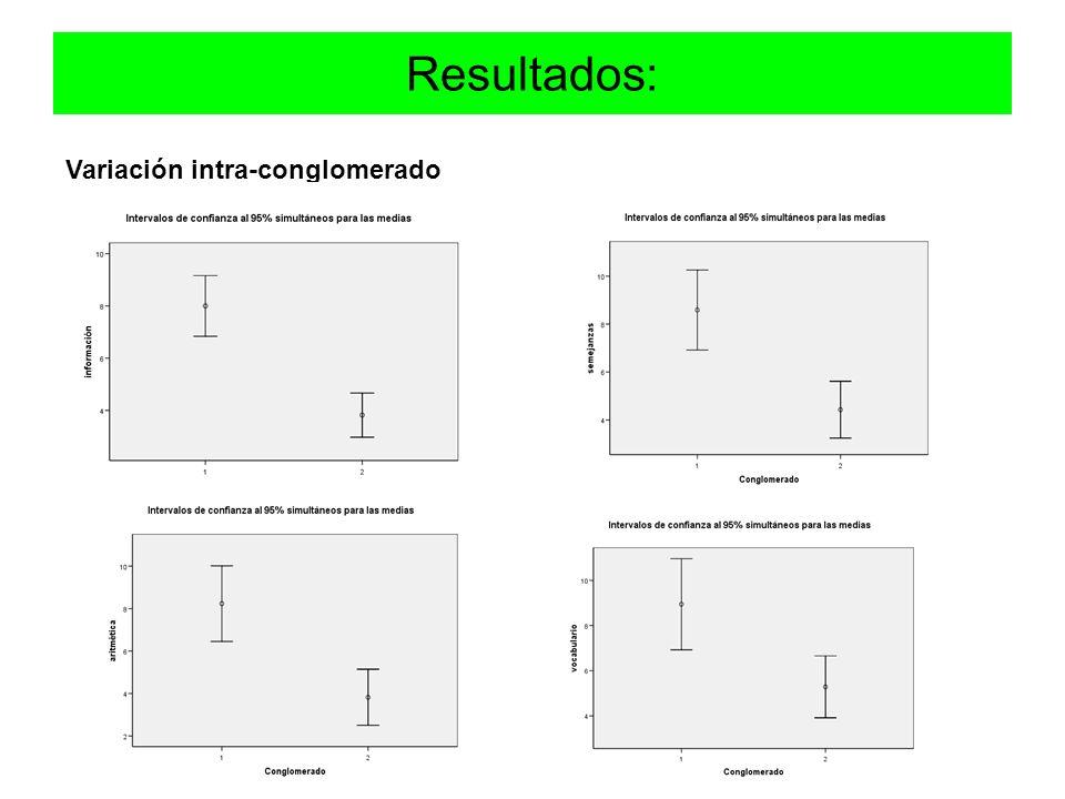 Resultados: Variación intra-conglomerado
