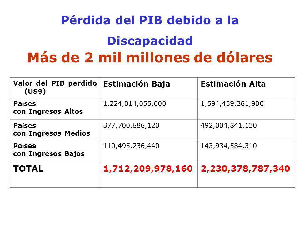 Pérdida del PIB debido a la Discapacidad Más de 2 mil millones de dólares