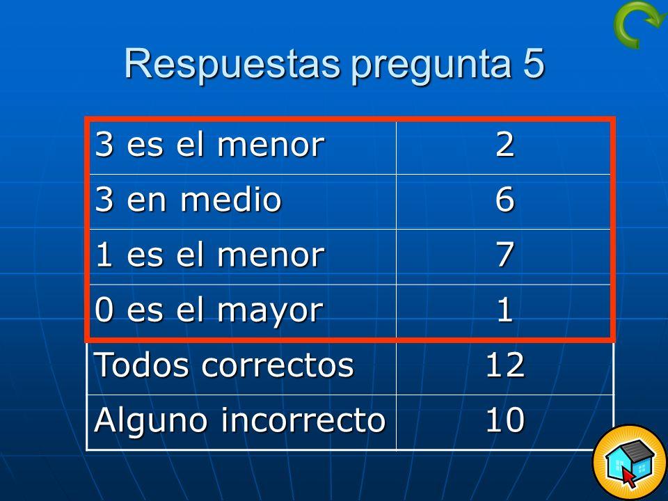 Respuestas pregunta 5 3 es el menor 2 3 en medio 6 1 es el menor 7
