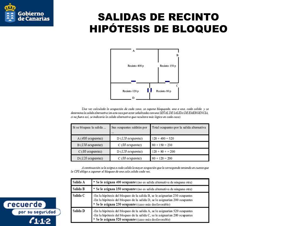 SALIDAS DE RECINTO HIPÓTESIS DE BLOQUEO