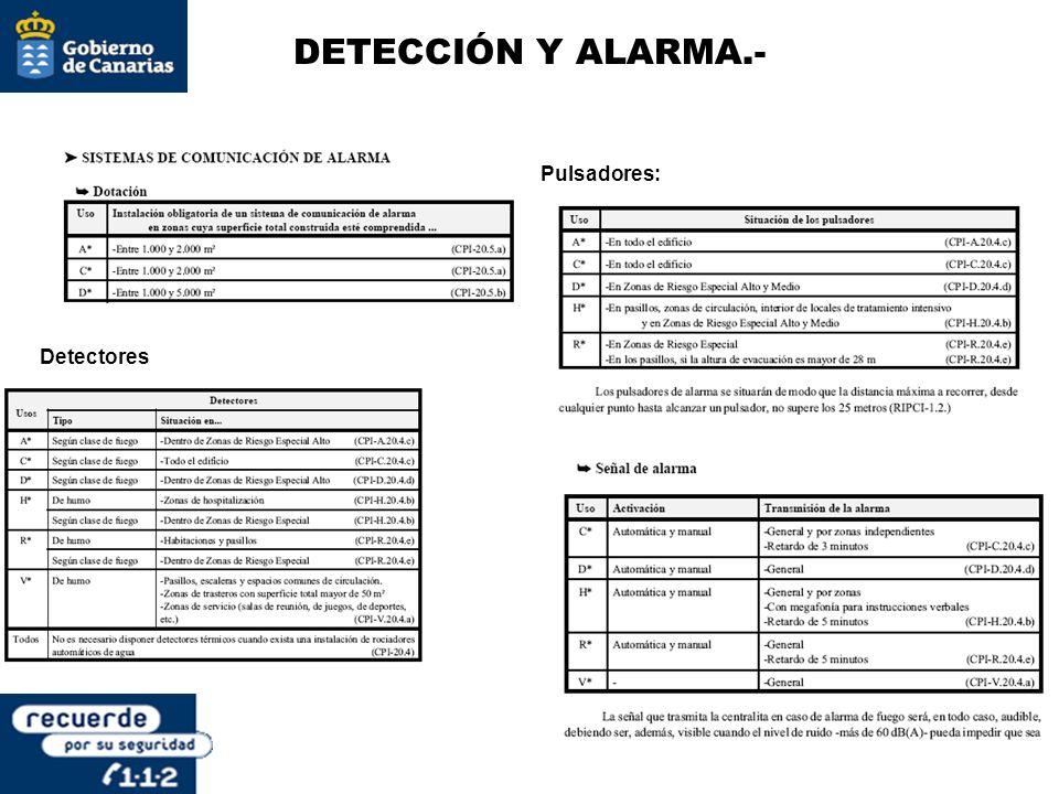 DETECCIÓN Y ALARMA.- Pulsadores: Detectores
