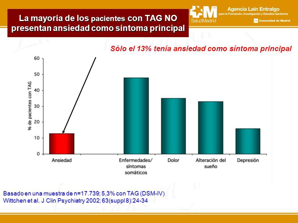 La mayoría de los pacientes con TAG NO presentan ansiedad como síntoma principal