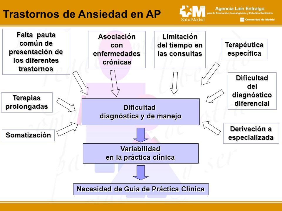 Trastornos de Ansiedad en AP