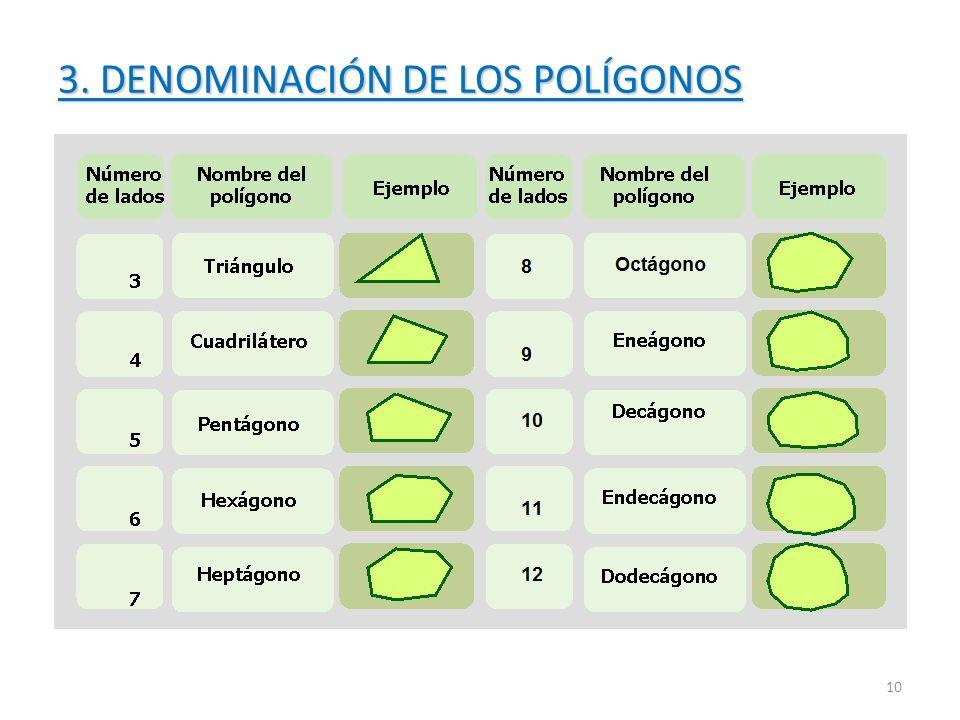 3. DENOMINACIÓN DE LOS POLÍGONOS