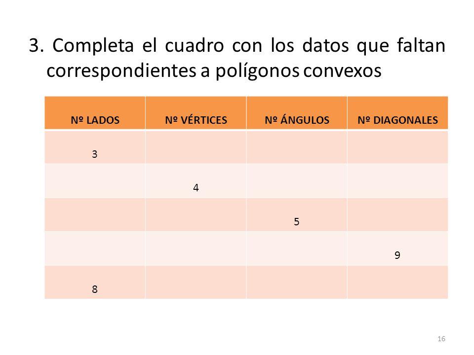 3. Completa el cuadro con los datos que faltan correspondientes a polígonos convexos