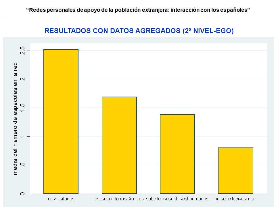 RESULTADOS CON DATOS AGREGADOS (2º NIVEL-EGO)