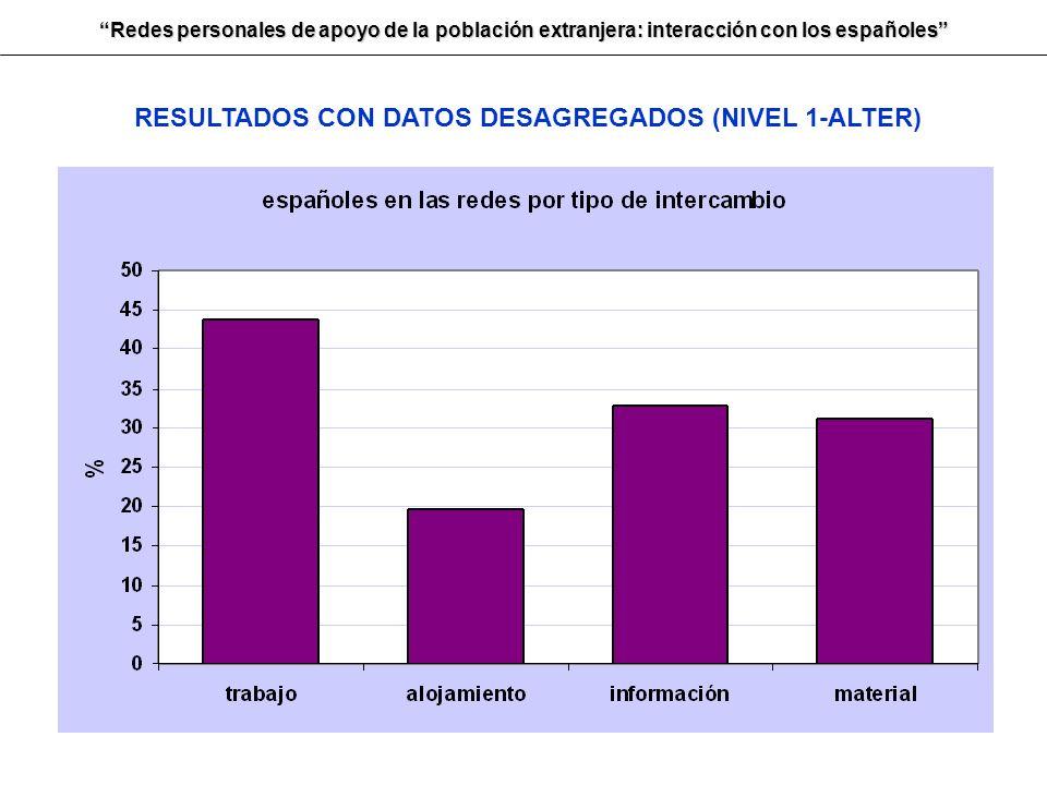 RESULTADOS CON DATOS DESAGREGADOS (NIVEL 1-ALTER)