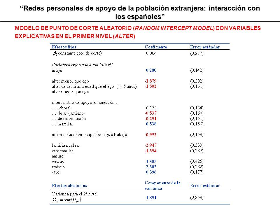 Redes personales de apoyo de la población extranjera: interacción con los españoles