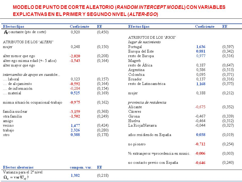 MODELO DE PUNTO DE CORTE ALEATORIO (RANDOM INTERCEPT MODEL) CON VARIABLES EXPLICATIVAS EN EL PRIMER Y SEGUNDO NIVEL (ALTER-EGO)