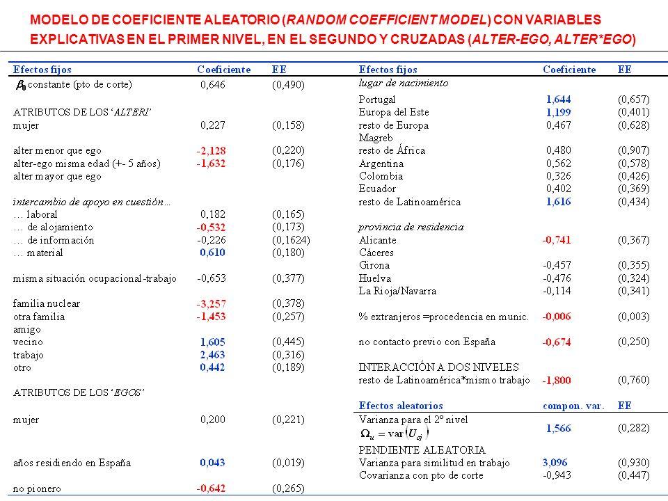 MODELO DE COEFICIENTE ALEATORIO (RANDOM COEFFICIENT MODEL) CON VARIABLES EXPLICATIVAS EN EL PRIMER NIVEL, EN EL SEGUNDO Y CRUZADAS (ALTER-EGO, ALTER*EGO)