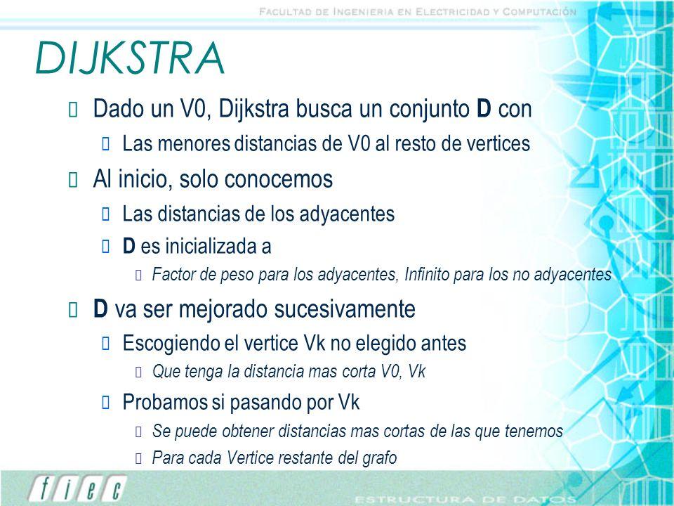 DIJKSTRA Dado un V0, Dijkstra busca un conjunto D con