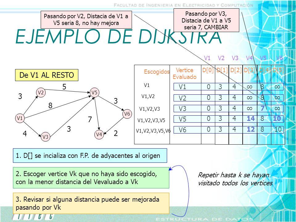 EJEMPLO DE DIJKSTRA De V1 AL RESTO 5 3 3 8 7 3 4 2 V1 3 4 ∞ 8 ∞ V2 3 4
