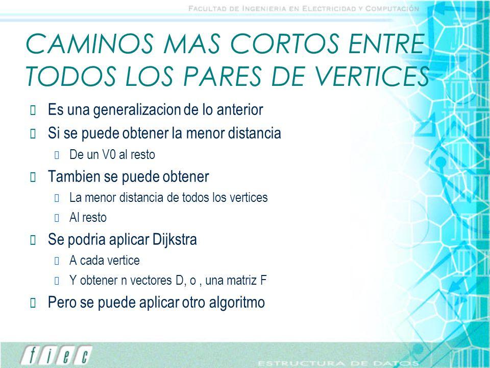 CAMINOS MAS CORTOS ENTRE TODOS LOS PARES DE VERTICES