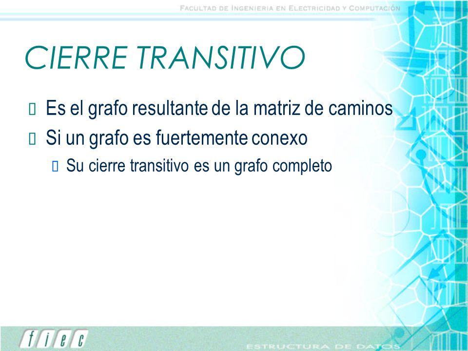 CIERRE TRANSITIVO Es el grafo resultante de la matriz de caminos