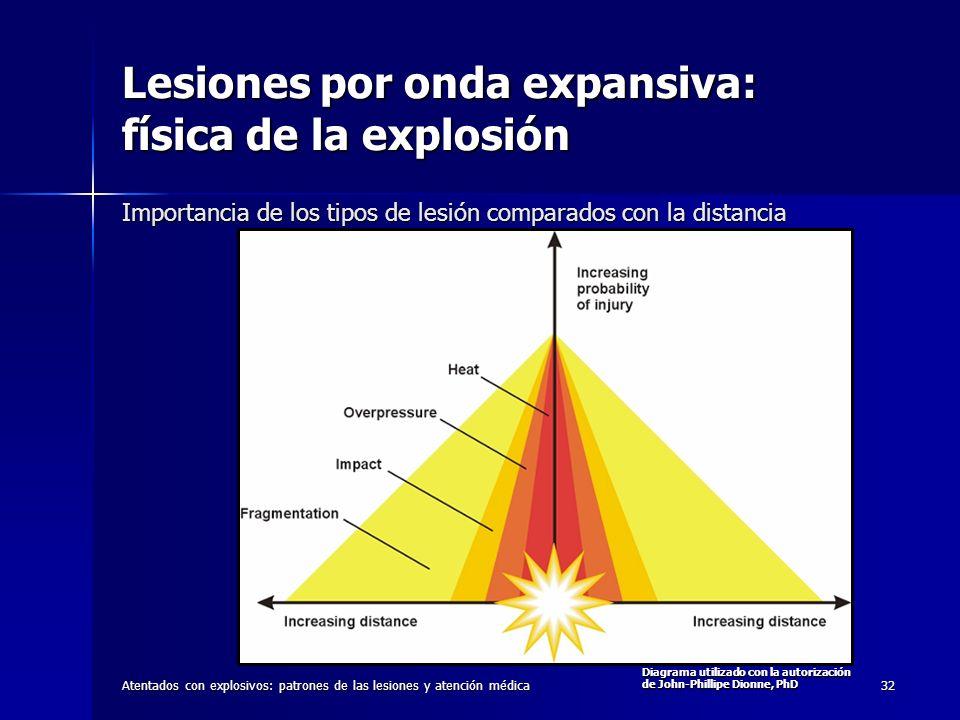 Lesiones por onda expansiva: física de la explosión