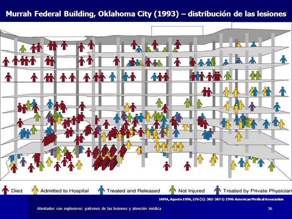 Murrah Federal Building, Oklahoma City (1993) – distribución de las lesiones