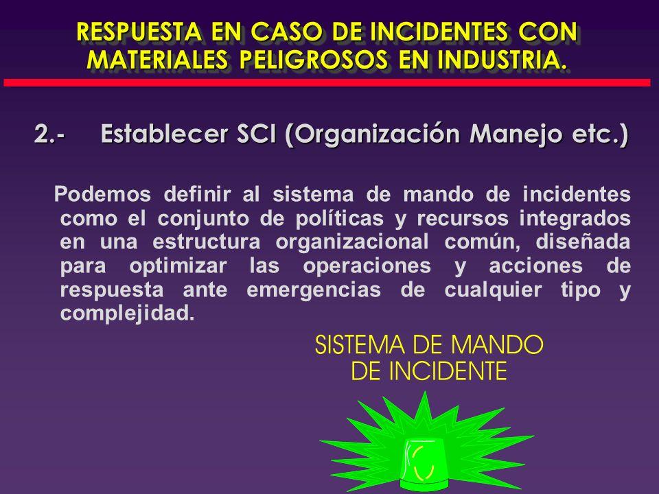 2.- Establecer SCI (Organización Manejo etc.)