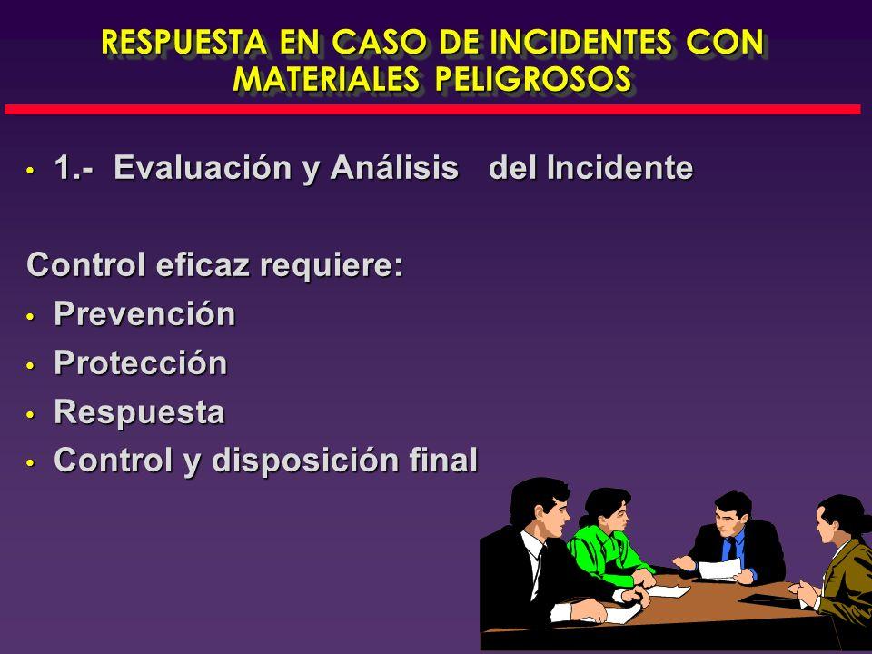 RESPUESTA EN CASO DE INCIDENTES CON MATERIALES PELIGROSOS
